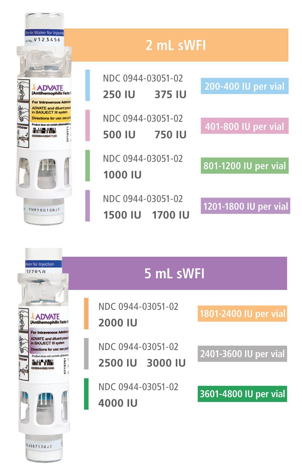 Image of 2 mL and 5 mL vials and their associated dosing options.
