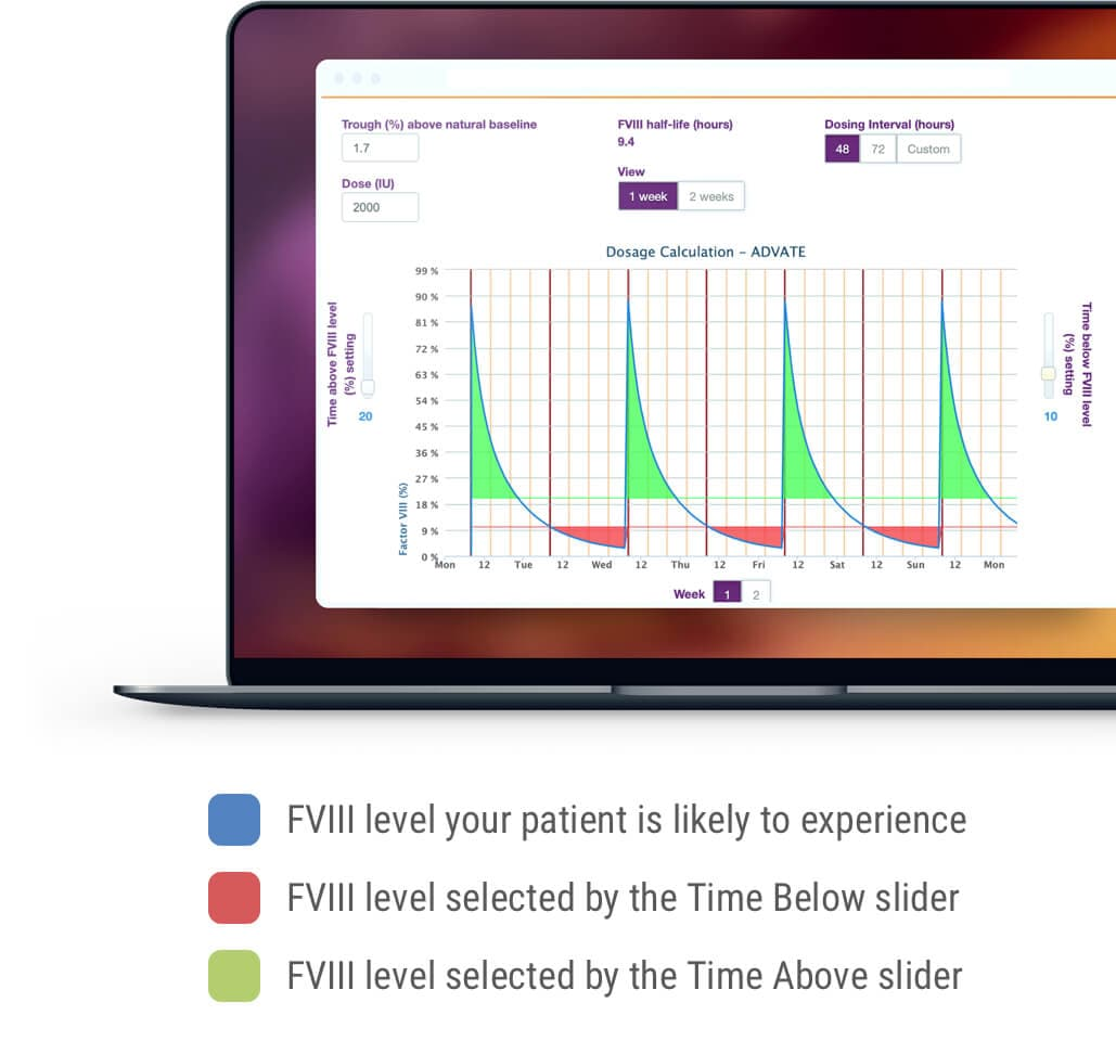 See patient data in real-time using myPKFiT® for ADVATE® [Antihemophilic Factor (Recombinant)] software.